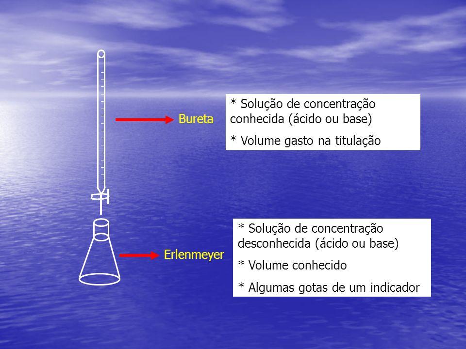Erlenmeyer Bureta * Solução de concentração conhecida (ácido ou base) * Volume gasto na titulação * Solução de concentração desconhecida (ácido ou bas