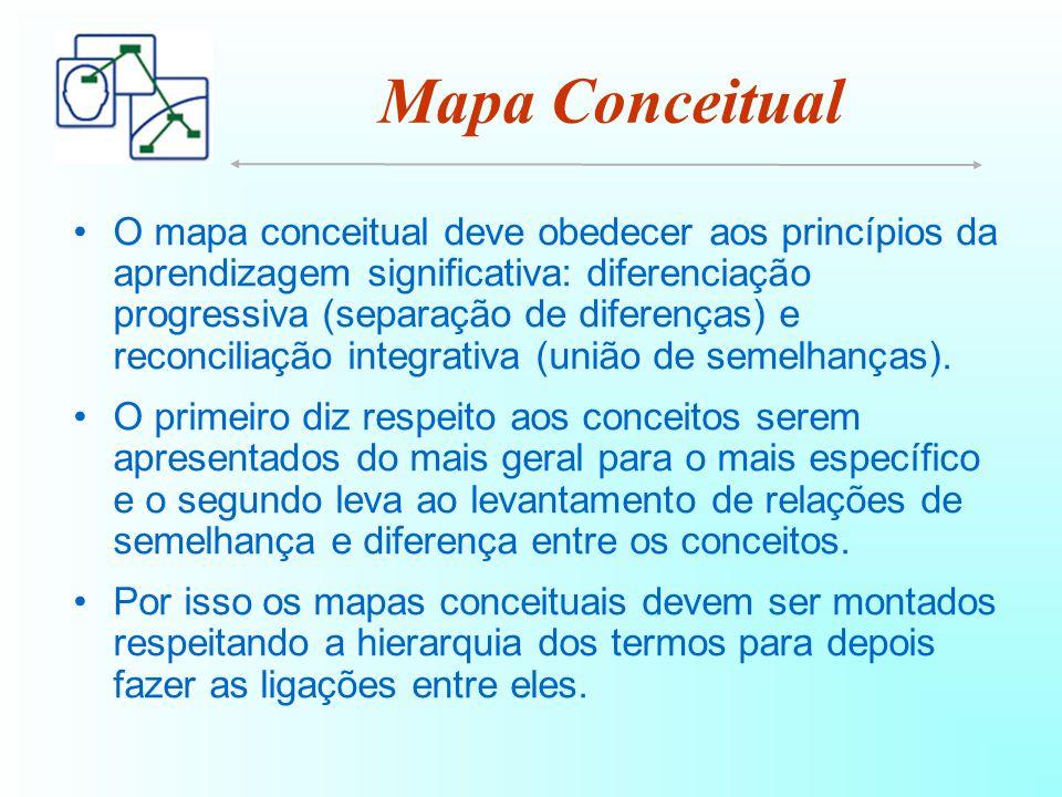 Mapa Conceitual O mapa conceitual deve obedecer aos princípios da aprendizagem significativa: diferenciação progressiva (separação de diferenças) e reconciliação integrativa (união de semelhanças).
