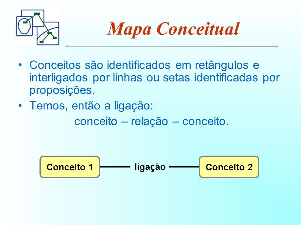 Mapa Conceitual Conceitos são identificados em retângulos e interligados por linhas ou setas identificadas por proposições.