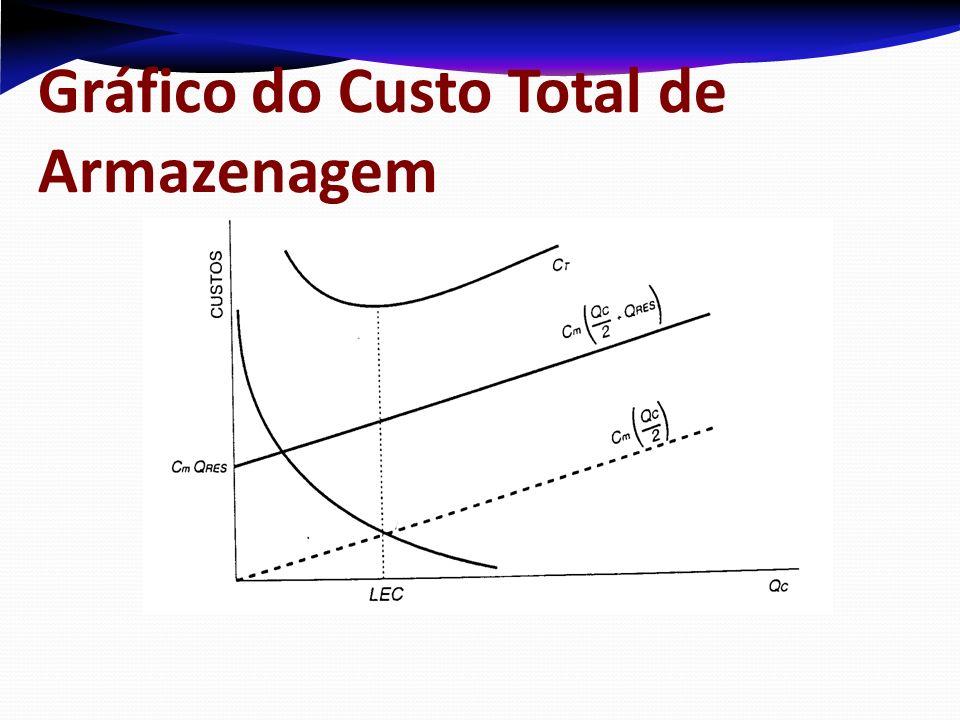 Gráfico do Custo Total de Armazenagem