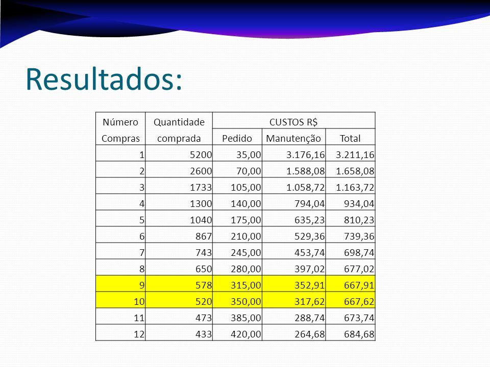 Resultados: NúmeroQuantidadeCUSTOS R$ ComprascompradaPedidoManutençãoTotal 1520035,003.176,163.211,16 2260070,001.588,081.658,08 31733105,001.058,721.