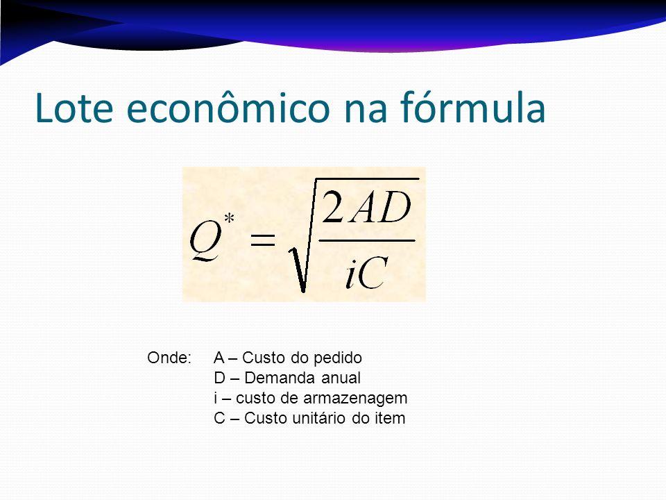 Lote econômico na fórmula Onde: A – Custo do pedido D – Demanda anual i – custo de armazenagem C – Custo unitário do item