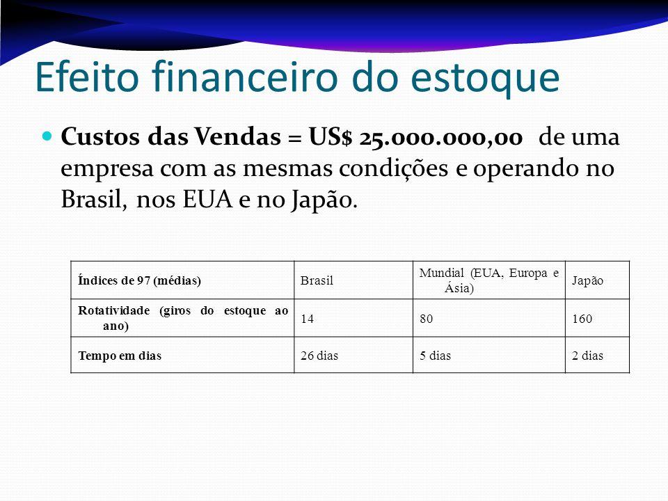 Efeito financeiro do estoque Custos das Vendas = US$ 25.000.000,00 de uma empresa com as mesmas condições e operando no Brasil, nos EUA e no Japão. Ín