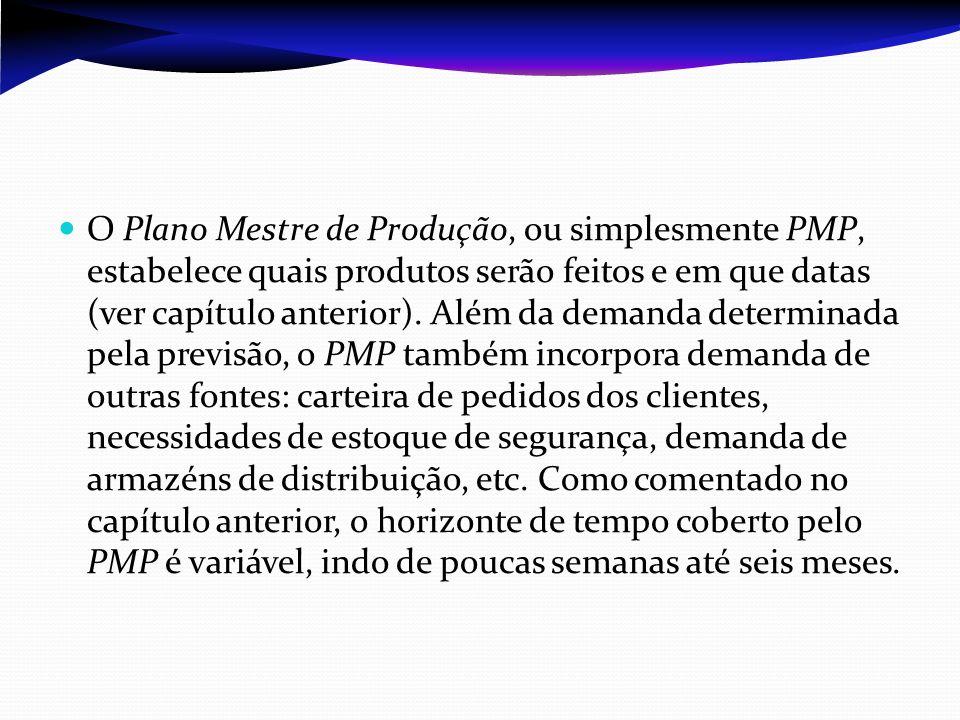 O Plano Mestre de Produção, ou simplesmente PMP, estabelece quais produtos serão feitos e em que datas (ver capítulo anterior). Além da demanda determ
