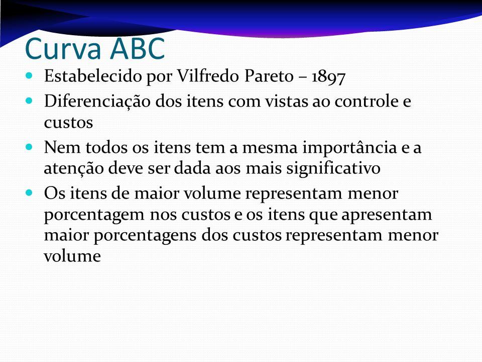Curva ABC Estabelecido por Vilfredo Pareto – 1897 Diferenciação dos itens com vistas ao controle e custos Nem todos os itens tem a mesma importância e