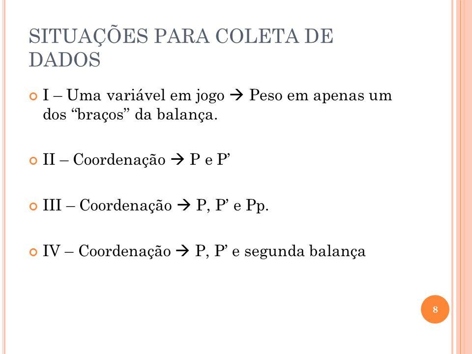 SITUAÇÕES PARA COLETA DE DADOS I – Uma variável em jogo Peso em apenas um dos braços da balança. II – Coordenação P e P III – Coordenação P, P e Pp. I
