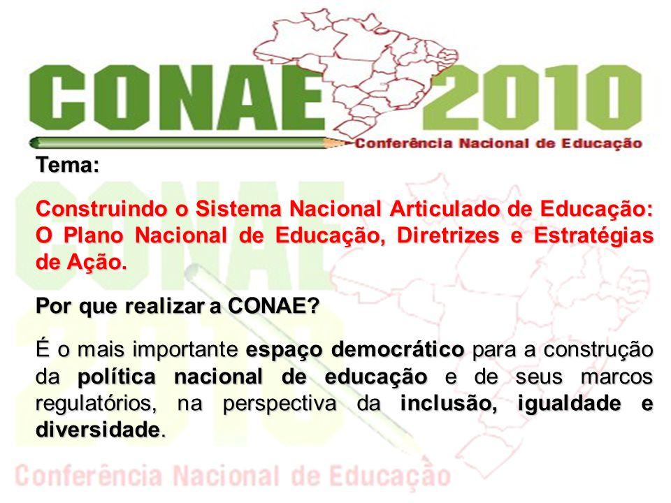 Tema: Construindo o Sistema Nacional Articulado de Educação: O Plano Nacional de Educação, Diretrizes e Estratégias de Ação. Por que realizar a CONAE?