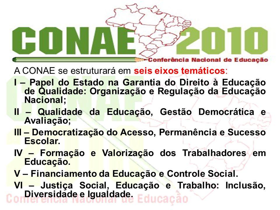 A CONAE se estruturará em seis eixos temáticos: I – Papel do Estado na Garantia do Direito à Educação de Qualidade: Organização e Regulação da Educaçã