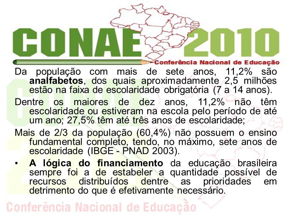 Da população com mais de sete anos, 11,2% são analfabetos, dos quais aproximadamente 2,5 milhões estão na faixa de escolaridade obrigatória (7 a 14 an