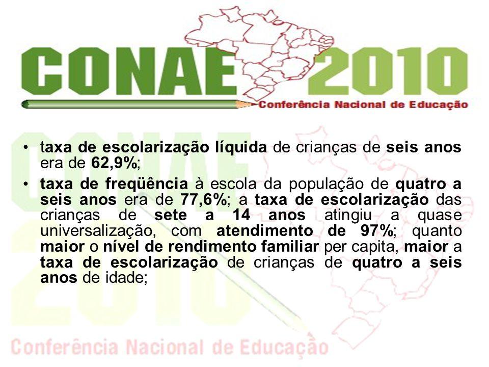taxa de escolarização líquida de crianças de seis anos era de 62,9%; taxa de freqüência à escola da população de quatro a seis anos era de 77,6%; a ta