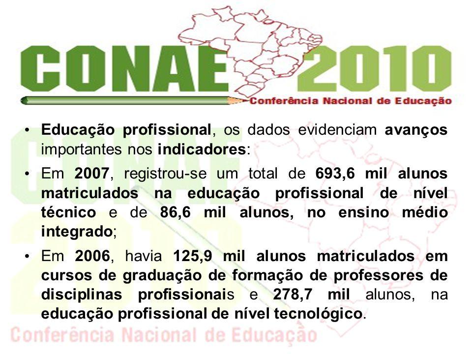 Educação profissional, os dados evidenciam avanços importantes nos indicadores: Em 2007, registrou-se um total de 693,6 mil alunos matriculados na edu