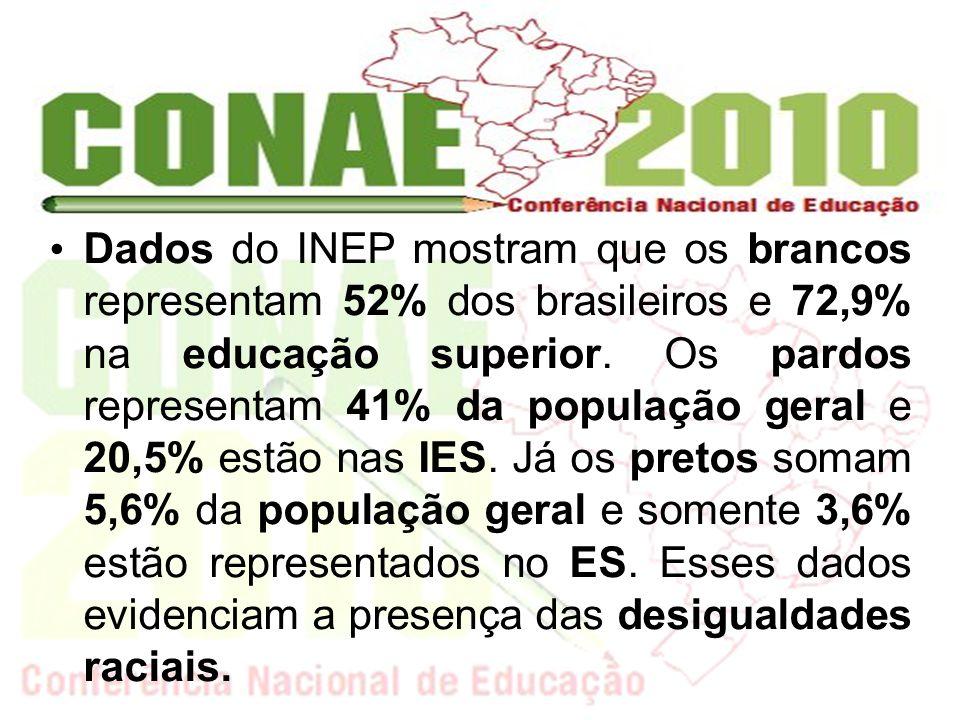 Dados do INEP mostram que os brancos representam 52% dos brasileiros e 72,9% na educação superior. Os pardos representam 41% da população geral e 20,5