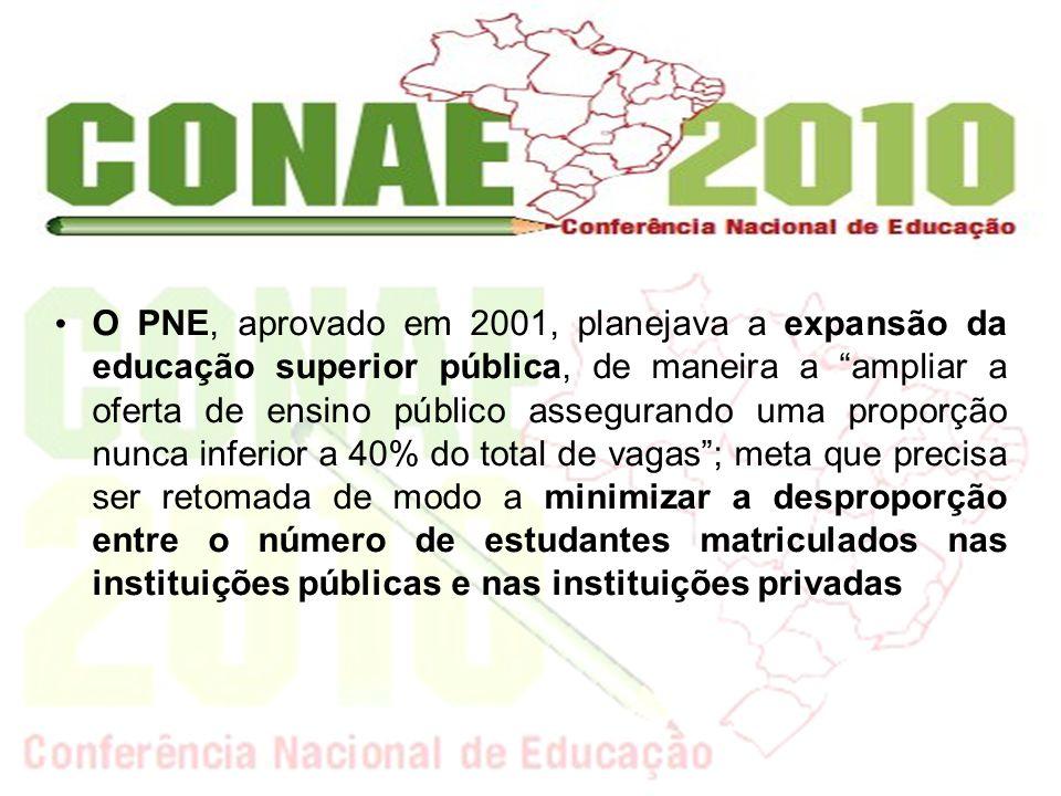 O PNE, aprovado em 2001, planejava a expansão da educação superior pública, de maneira a ampliar a oferta de ensino público assegurando uma proporção