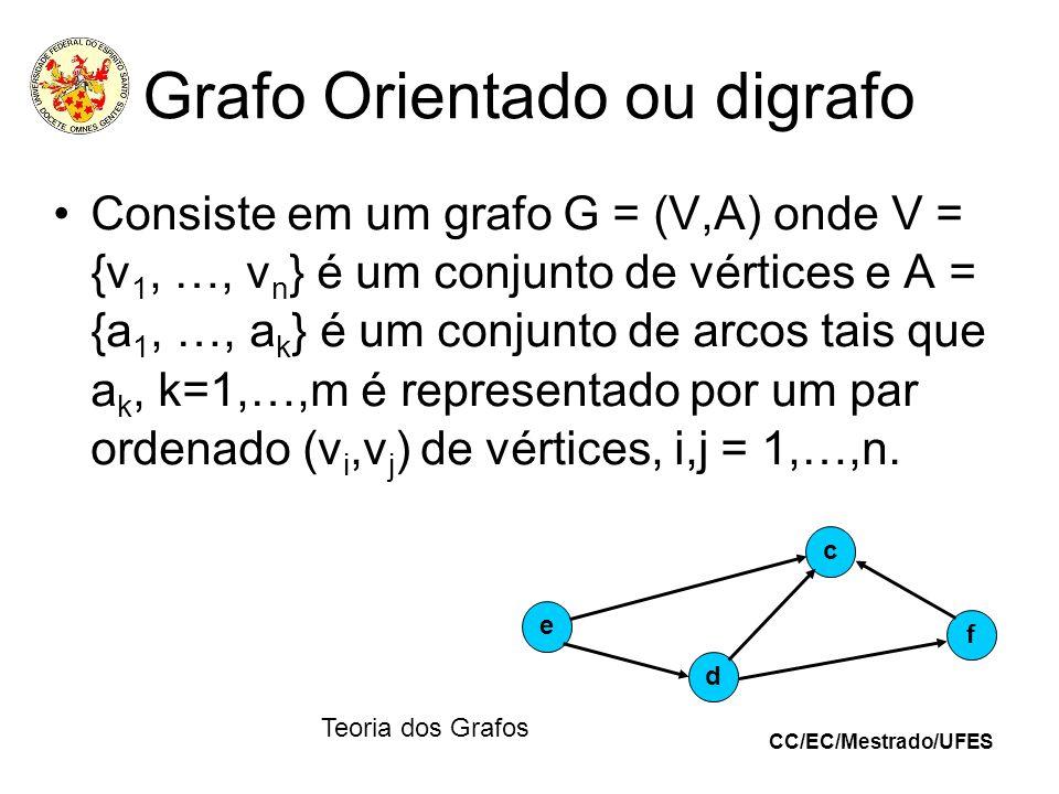 CC/EC/Mestrado/UFES Teoria dos Grafos Grafo Orientado ou digrafo Consiste em um grafo G = (V,A) onde V = {v 1, …, v n } é um conjunto de vértices e A