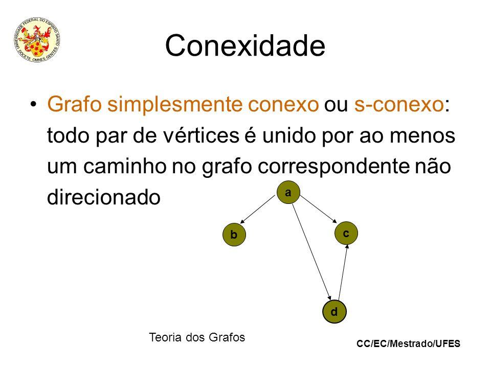 CC/EC/Mestrado/UFES Teoria dos Grafos Conexidade Grafo simplesmente conexo ou s-conexo: todo par de vértices é unido por ao menos um caminho no grafo