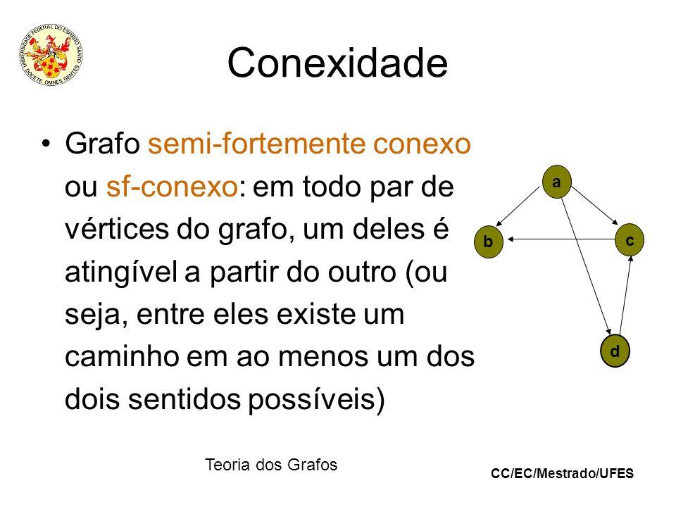 CC/EC/Mestrado/UFES Teoria dos Grafos Conexidade Grafo semi-fortemente conexo ou sf-conexo: em todo par de vértices do grafo, um deles é atingível a p