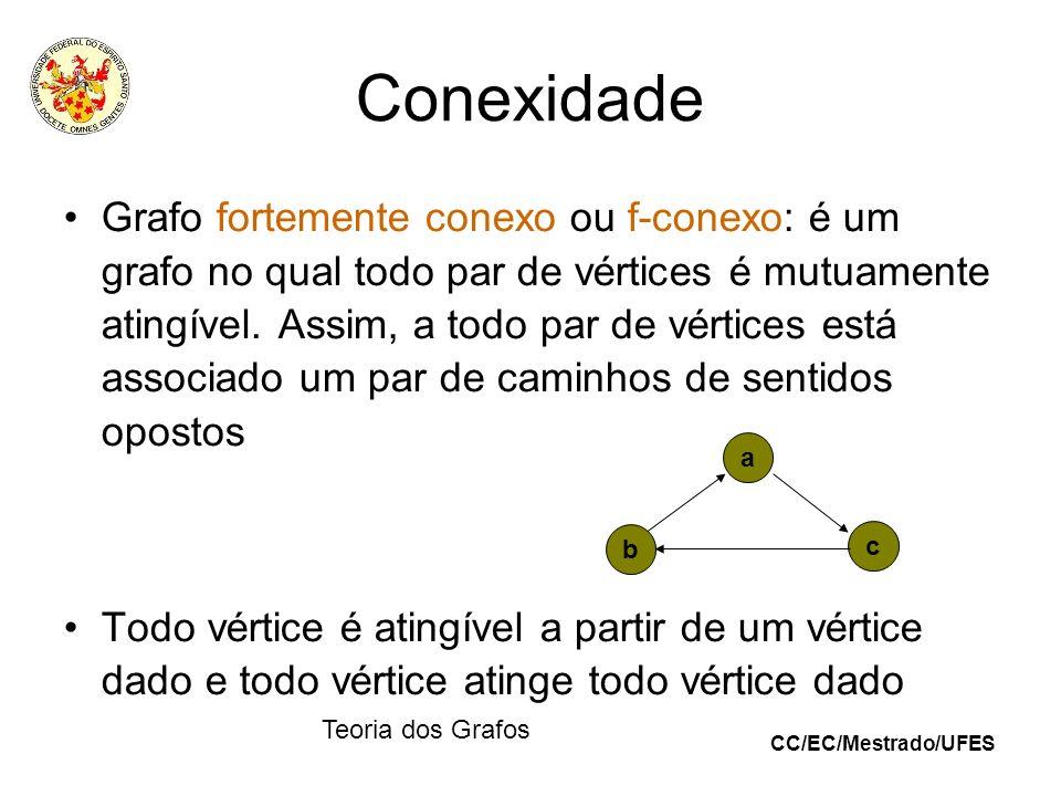 CC/EC/Mestrado/UFES Teoria dos Grafos Conexidade Grafo fortemente conexo ou f-conexo: é um grafo no qual todo par de vértices é mutuamente atingível.