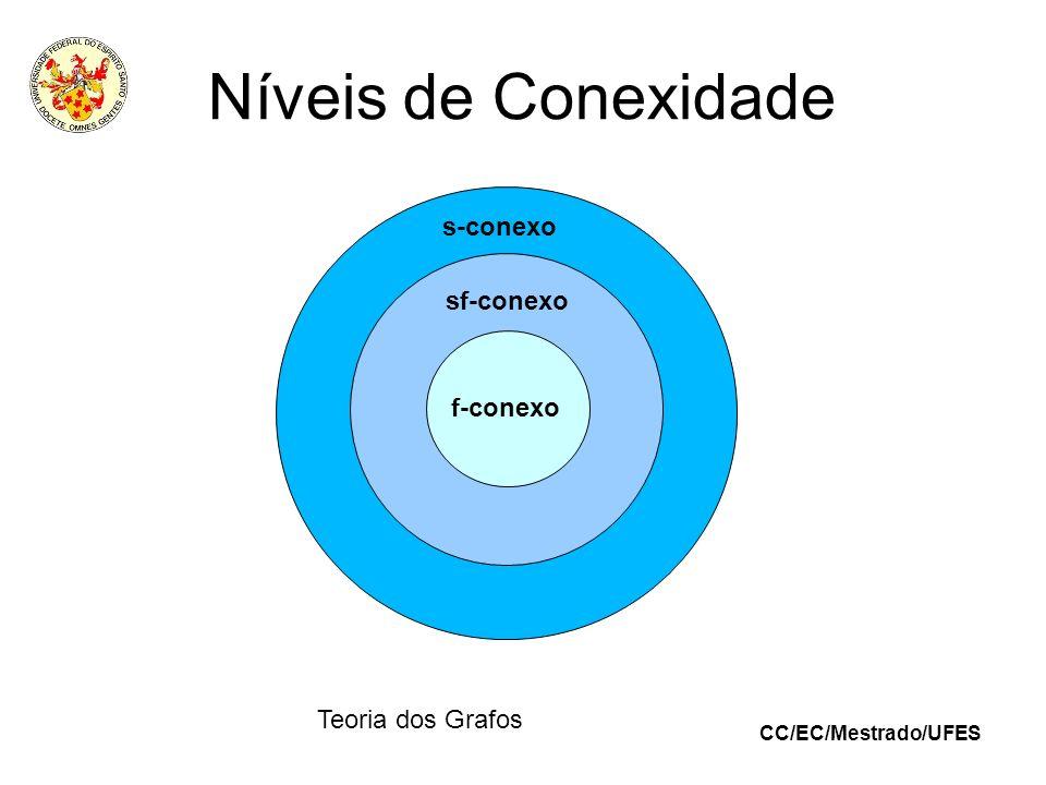 CC/EC/Mestrado/UFES Teoria dos Grafos Níveis de Conexidade s-conexo f-conexo sf-conexo