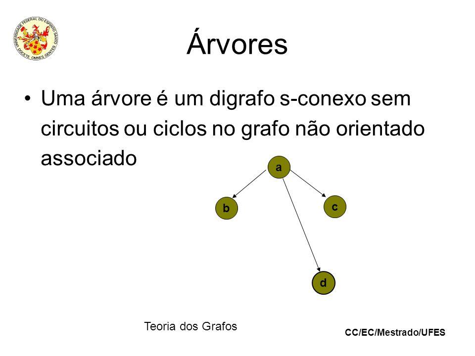 CC/EC/Mestrado/UFES Teoria dos Grafos Árvores Uma árvore é um digrafo s-conexo sem circuitos ou ciclos no grafo não orientado associado a d b c