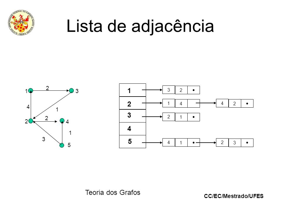 CC/EC/Mestrado/UFES Teoria dos Grafos Lista de adjacência 3 2 1 4 2 1 4 1 4 2 2 3 1 2 3 5 4 1 2 3 4 5 4 2 1 2 1 3