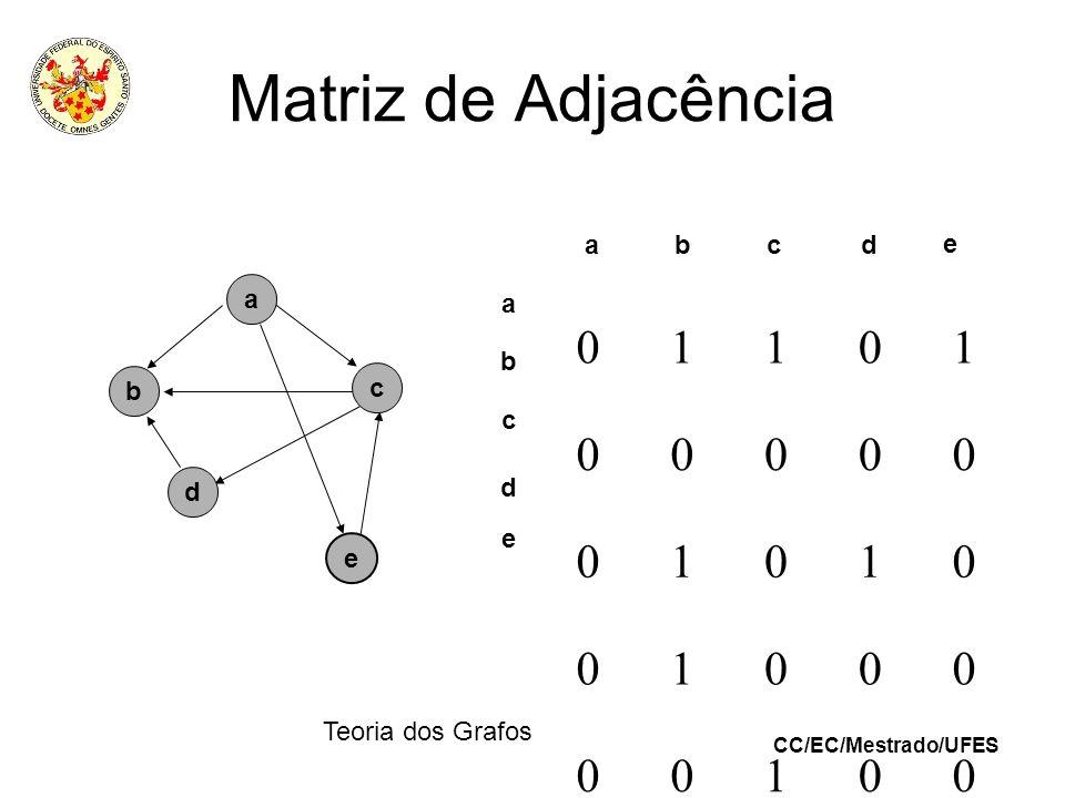 CC/EC/Mestrado/UFES Teoria dos Grafos Matriz de Adjacência a e b c d 01101 00000 01010 01000 00100 abcd e a b c e d