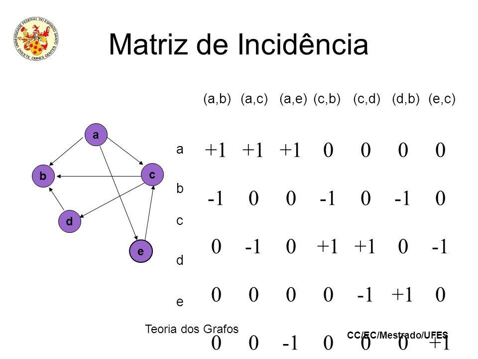 CC/EC/Mestrado/UFES Teoria dos Grafos Matriz de Incidência (a,b)(a,c)(a,e) (c,b) (c,d) (d,b)(e,c) +1 0000 00 0 0 0 0+1 0 0000 +10 00000+1 e a b c d a