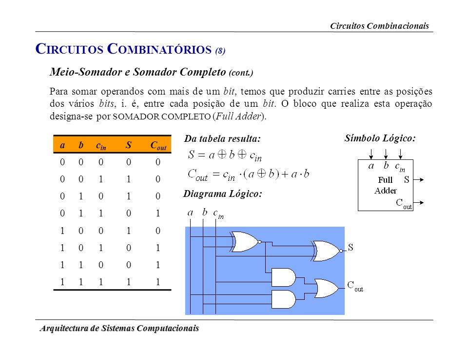 Arquitectura de Sistemas Computacionais Circuitos Combinacionais Meio-Somador e Somador Completo (cont.) C IRCUITOS C OMBINATÓRIOS (8) Para somar oper