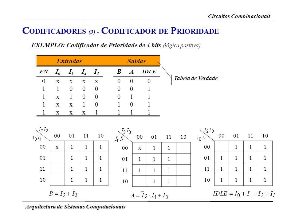 Arquitectura de Sistemas Computacionais C ODIFICADORES (3) - C ODIFICADOR DE P RIORIDADE EXEMPLO: Codificador de Prioridade de 4 bits (lógica positiva