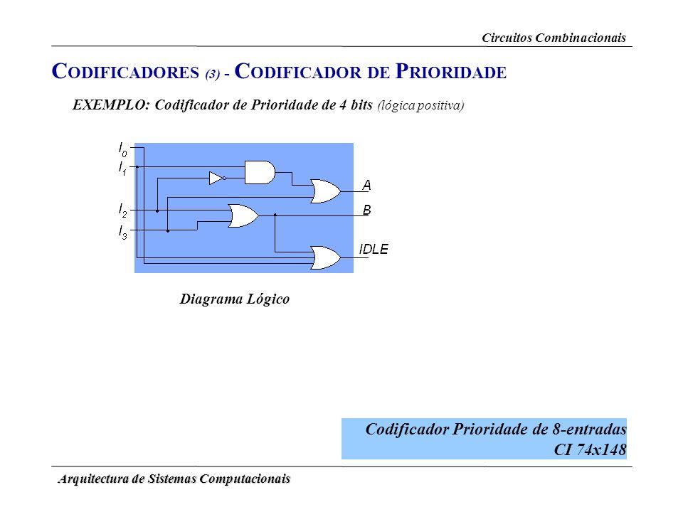 Arquitectura de Sistemas Computacionais Diagrama Lógico C ODIFICADORES (3) - C ODIFICADOR DE P RIORIDADE EXEMPLO: Codificador de Prioridade de 4 bits