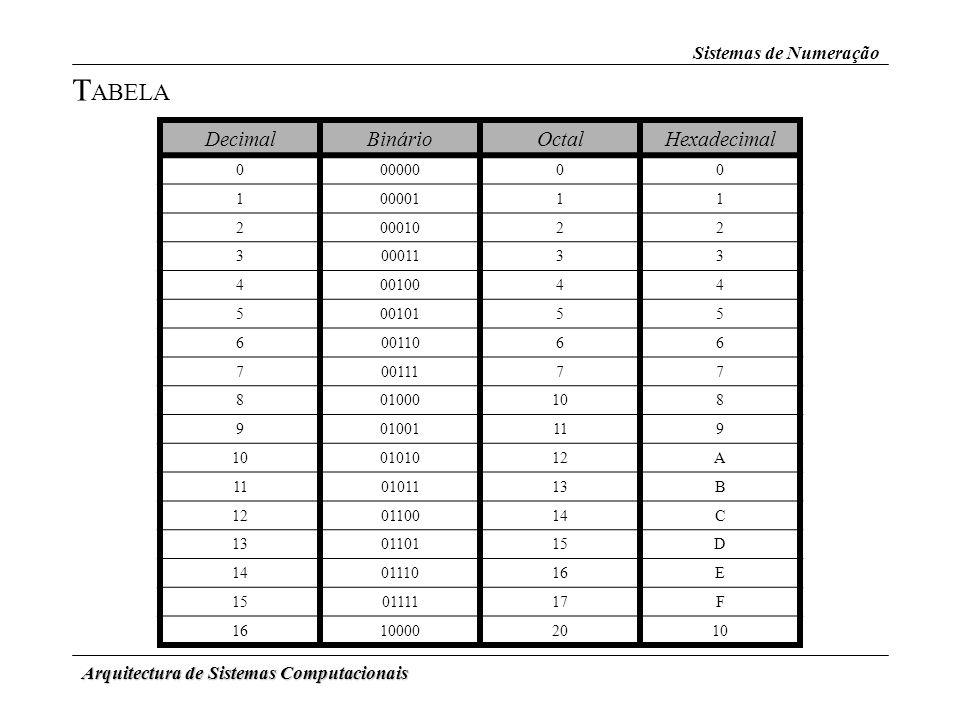 Arquitectura de Sistemas Computacionais Sistemas de Numeração DecimalBinárioOctalHexadecimal 00000000 10000111 20001022 30001133 40010044 50010155 600