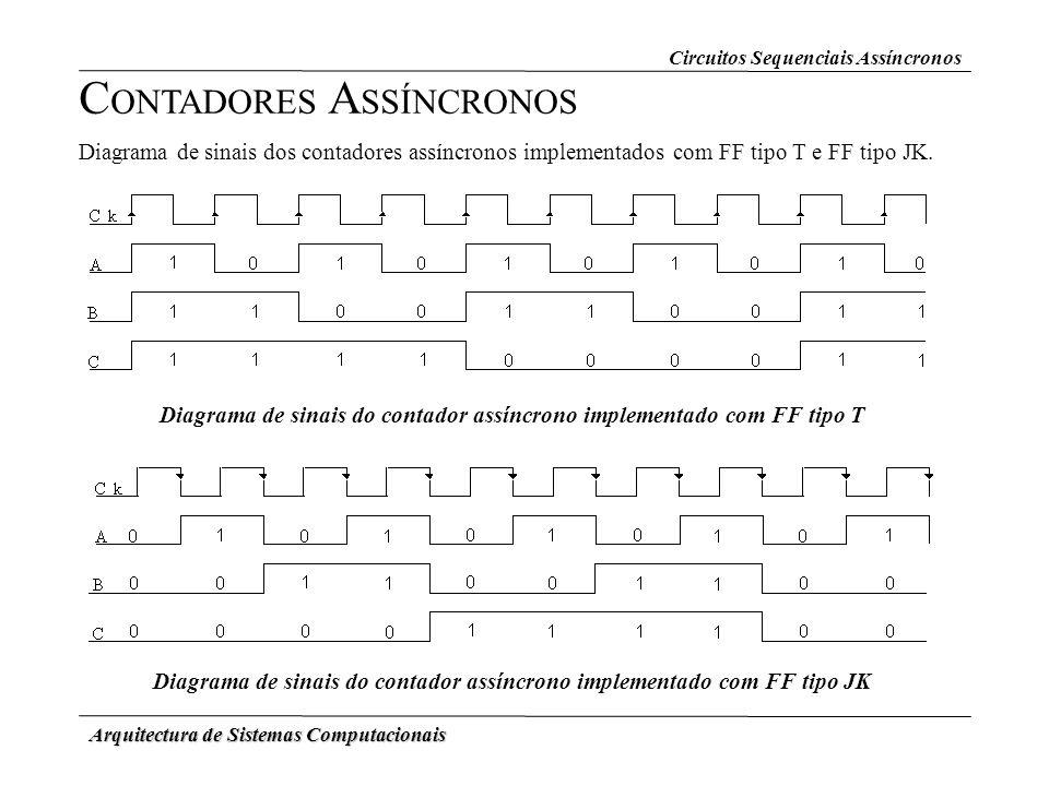 Arquitectura de Sistemas Computacionais Circuitos Sequenciais Assíncronos C ONTADORES A SSÍNCRONOS Diagrama de sinais dos contadores assíncronos imple