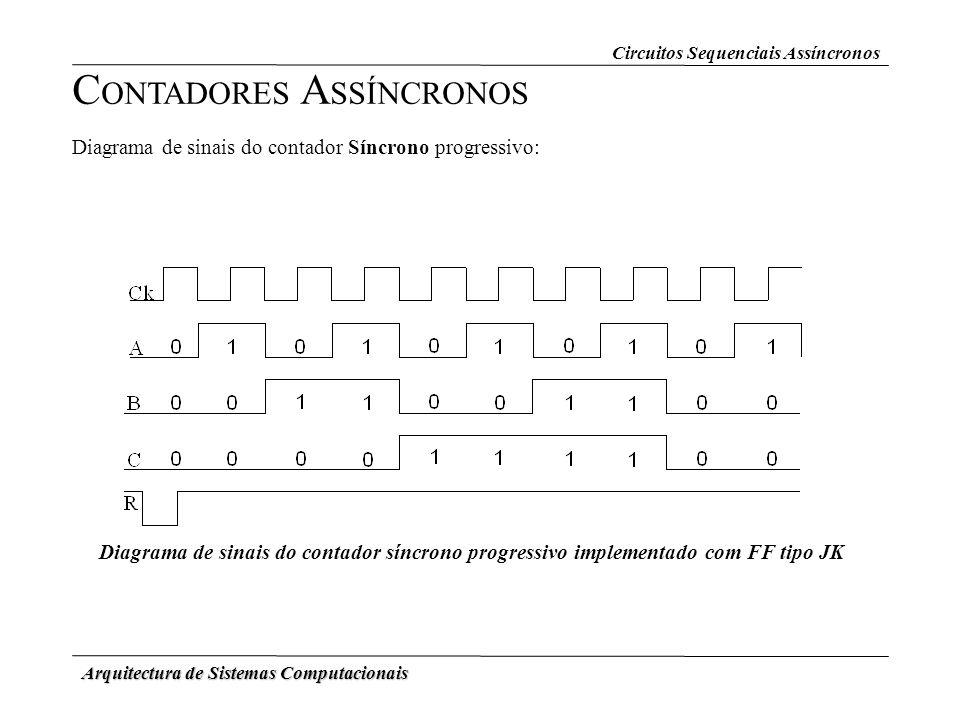 Arquitectura de Sistemas Computacionais Circuitos Sequenciais Assíncronos C ONTADORES A SSÍNCRONOS Diagrama de sinais do contador Síncrono progressivo