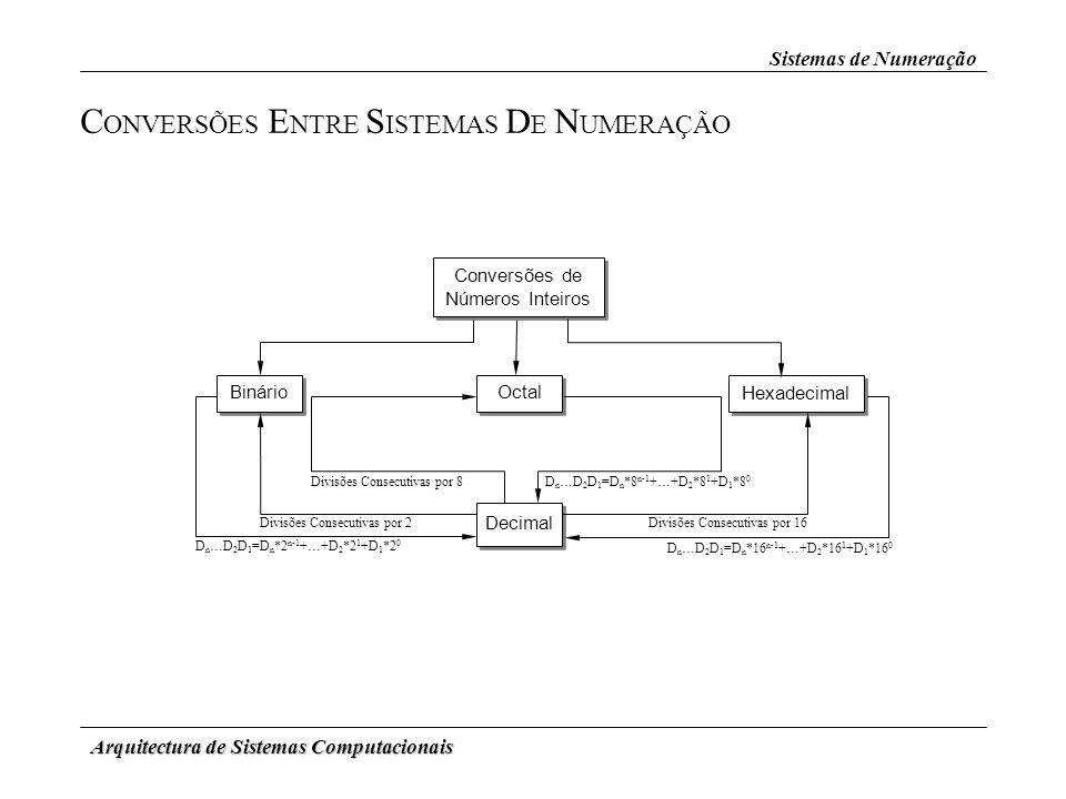 Arquitectura de Sistemas Computacionais Sistemas de Numeração C ONVERSÕES E NTRE S ISTEMAS D E N UMERAÇÃO Conversões de Números Inteiros Binário Octal