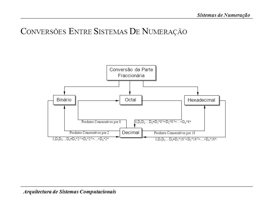 Arquitectura de Sistemas Computacionais Sistemas de Numeração C ONVERSÕES E NTRE S ISTEMAS D E N UMERAÇÃO Conversão da Parte Fraccionária Binário Octa