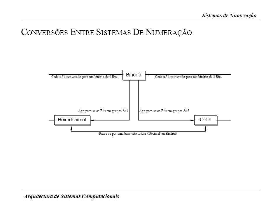 Arquitectura de Sistemas Computacionais Sistemas de Numeração C ONVERSÕES E NTRE S ISTEMAS D E N UMERAÇÃO Binário Octal Hexadecimal Cada n.º é convert