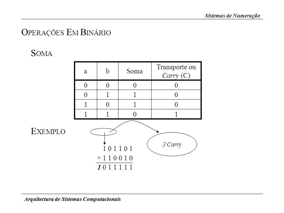 Arquitectura de Sistemas Computacionais Sistemas de Numeração O PERAÇÕES E M B INÁRIO S OMA abSoma Transporte ou Carry (C) 0000 0110 1010 1101 E XEMPL