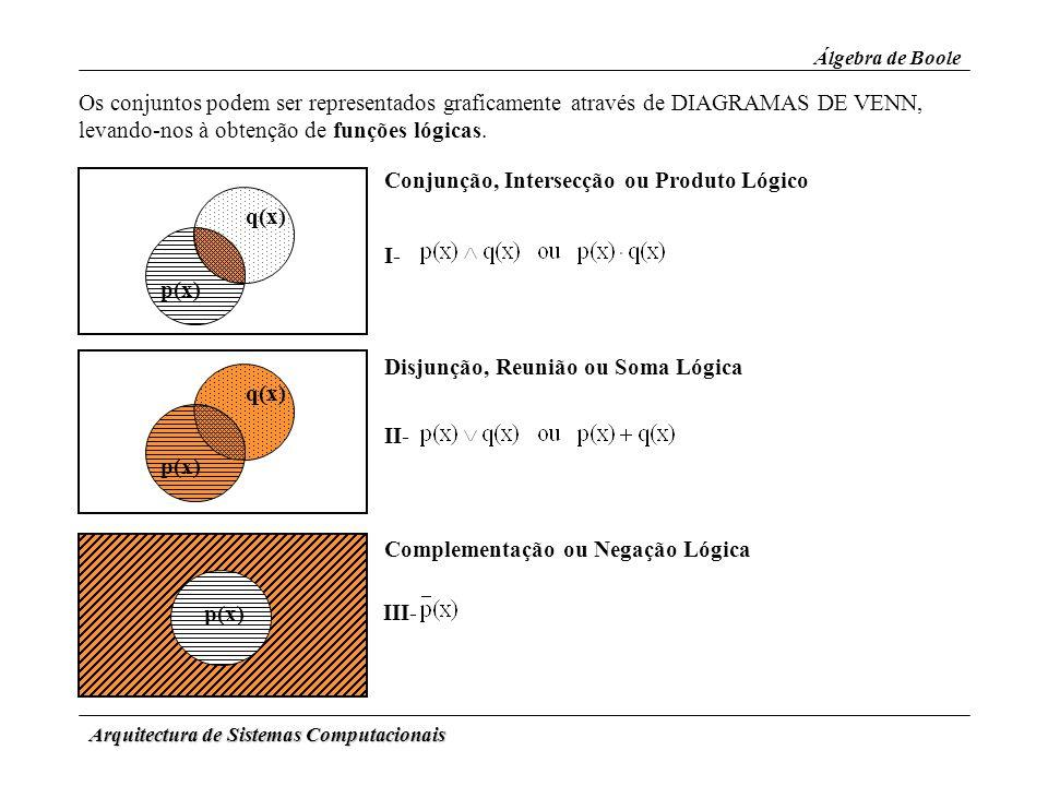 Arquitectura de Sistemas Computacionais Álgebra de Boole Os conjuntos podem ser representados graficamente através de DIAGRAMAS DE VENN, levando-nos à