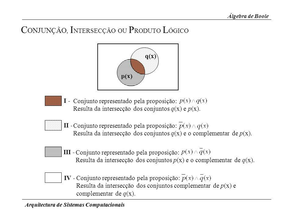 Arquitectura de Sistemas Computacionais Álgebra de Boole C ONJUNÇÃO, I NTERSECÇÃO OU P RODUTO L ÓGICO IV - II - III - Conjunto representado pela propo