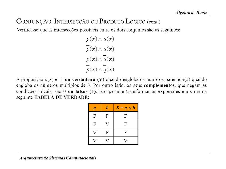 Arquitectura de Sistemas Computacionais Álgebra de Boole C ONJUNÇÃO, I NTERSECÇÃO OU P RODUTO L ÓGICO (cont.) Verifica-se que as intersecções possívei