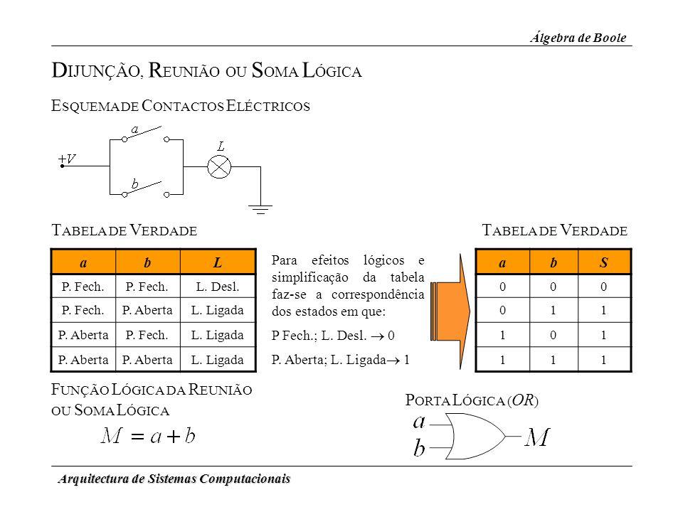 Arquitectura de Sistemas Computacionais F UNÇÃO L ÓGICA DA R EUNIÃO OU S OMA L ÓGICA Álgebra de Boole E SQUEMA DE C ONTACTOS E LÉCTRICOS D IJUNÇÃO, R