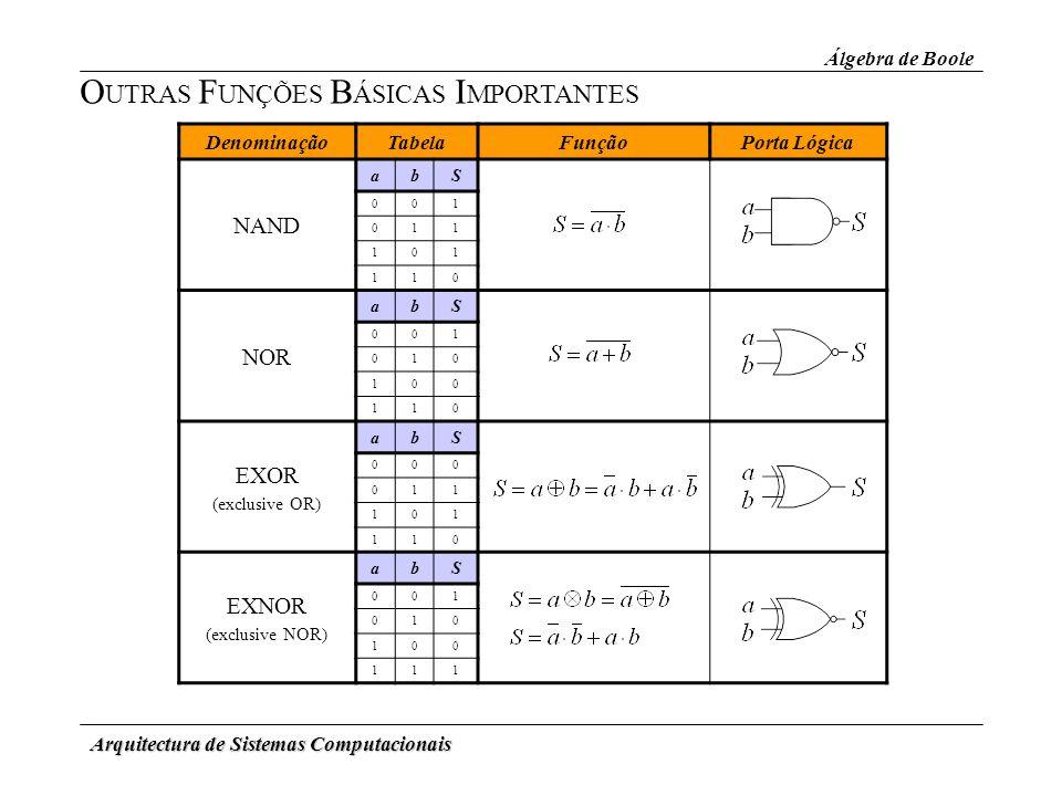 Arquitectura de Sistemas Computacionais Álgebra de Boole O UTRAS F UNÇÕES B ÁSICAS I MPORTANTES DenominaçãoTabelaFunçãoPorta Lógica NAND abS 001 011 1