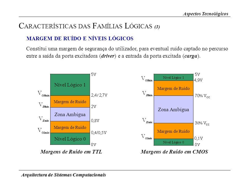 Arquitectura de Sistemas Computacionais Aspectos Tecnológicos C ARACTERÍSTICAS DAS F AMÍLIAS L ÓGICAS (3) Constitui uma margem de segurança do utiliza