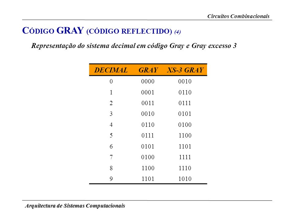 Arquitectura de Sistemas Computacionais DECIMALGRAYXS-3 GRAY 000000010 100010110 200110111 300100101 401100100 501111100 601011101 701001111 811001110