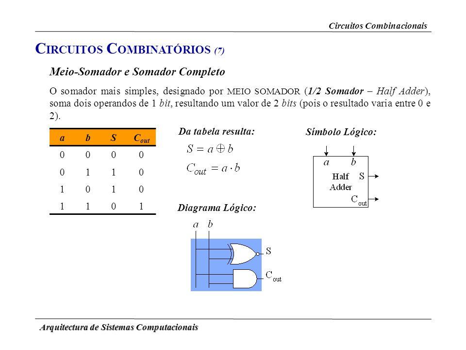 Arquitectura de Sistemas Computacionais Circuitos Combinacionais Meio-Somador e Somador Completo C IRCUITOS C OMBINATÓRIOS (7) O somador mais simples,