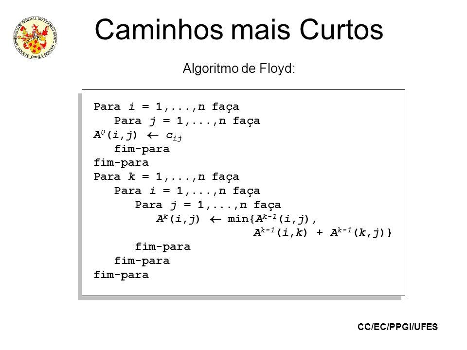 CC/EC/PPGI/UFES Caminhos mais Curtos Algoritmo de Floyd: Para i = 1,...,n faça Para j = 1,...,n faça A 0 (i,j) c ij fim-para Para k = 1,...,n faça Par
