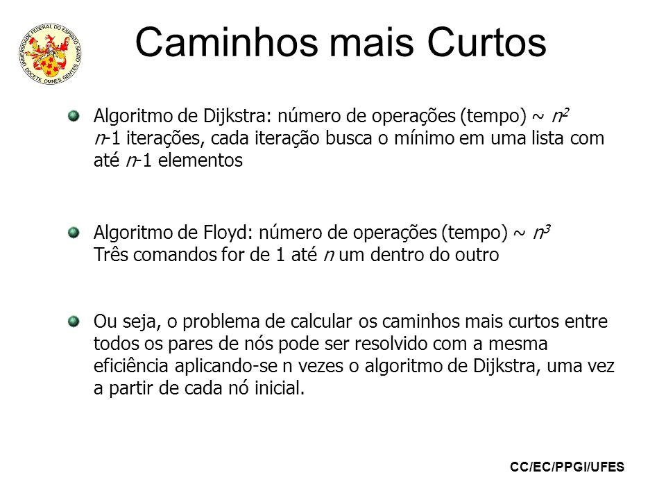 CC/EC/PPGI/UFES Caminhos mais Curtos Algoritmo de Dijkstra: número de operações (tempo) ~ n 2 n-1 iterações, cada iteração busca o mínimo em uma lista
