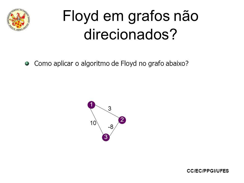CC/EC/PPGI/UFES Floyd em grafos não direcionados? Como aplicar o algoritmo de Floyd no grafo abaixo? 1 3 2 3 -8 10