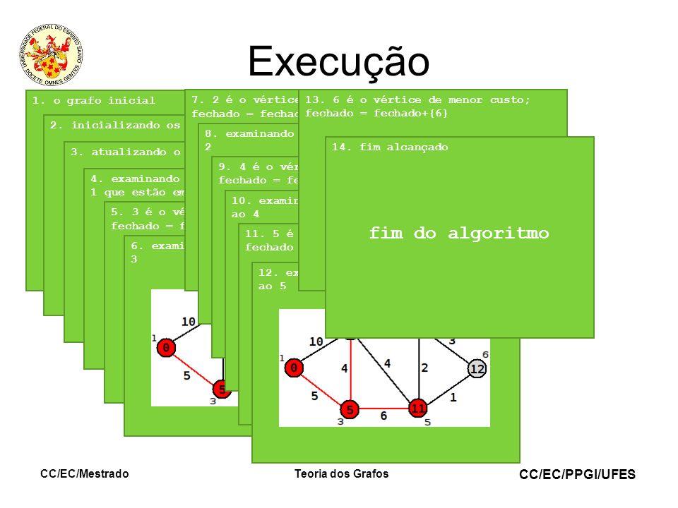 CC/EC/PPGI/UFES CC/EC/MestradoTeoria dos Grafos Execução 1. o grafo inicial2. inicializando os custos3. atualizando o conjunto fechado4. examinando os