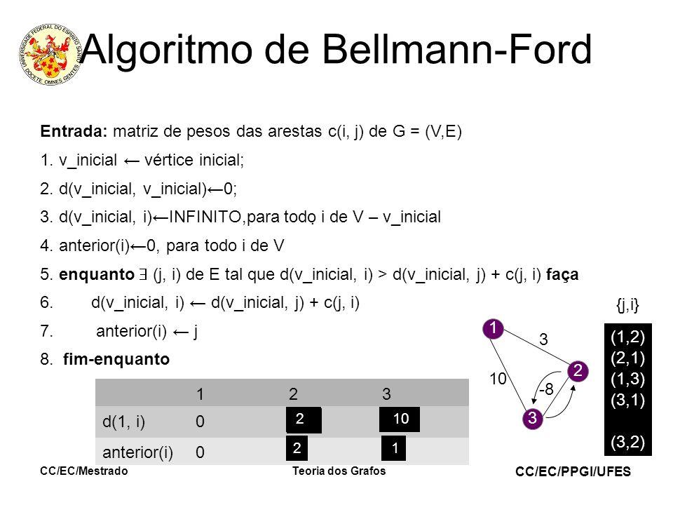 CC/EC/PPGI/UFES 11 Algoritmo de Bellmann-Ford Entrada: matriz de pesos das arestas c(i, j) de G = (V,E) 1. v_inicial vértice inicial; 2. d(v_inicial,
