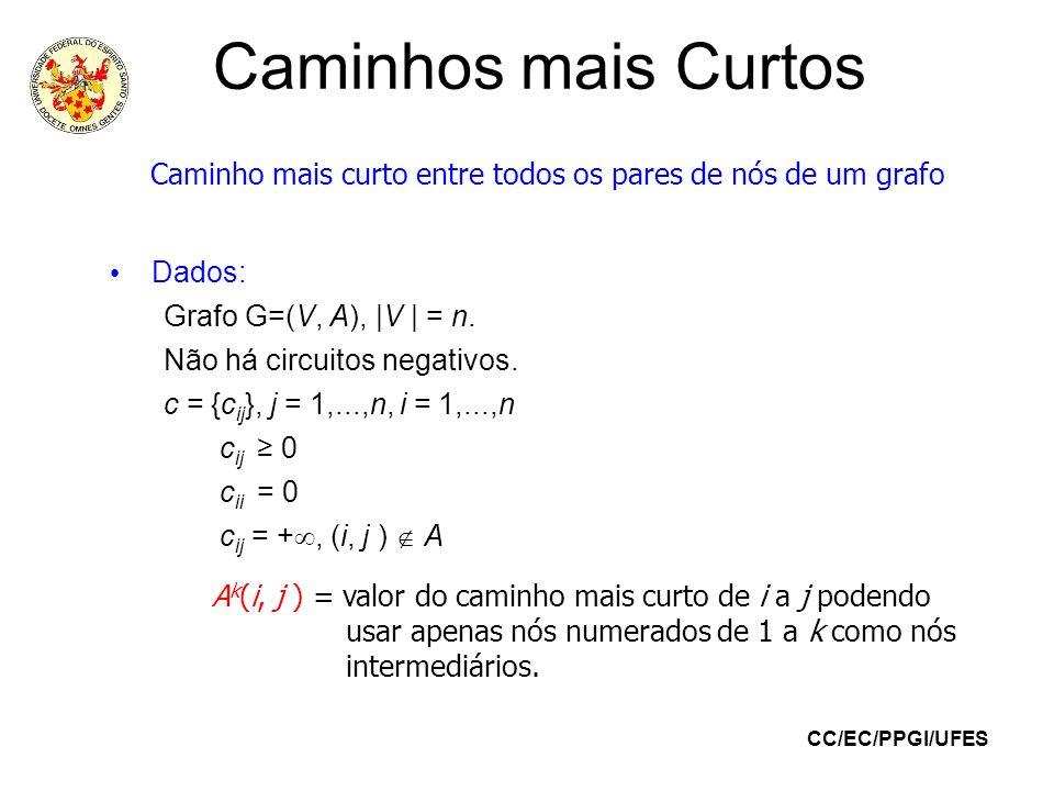 CC/EC/PPGI/UFES Caminhos mais Curtos Dados: Grafo G=(V, A), |V | = n. Não há circuitos negativos. c = {c ij }, j = 1,...,n, i = 1,...,n c ij 0 c ii =